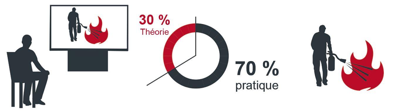 Formation incendie, 30% de théorie, 70% de pratique