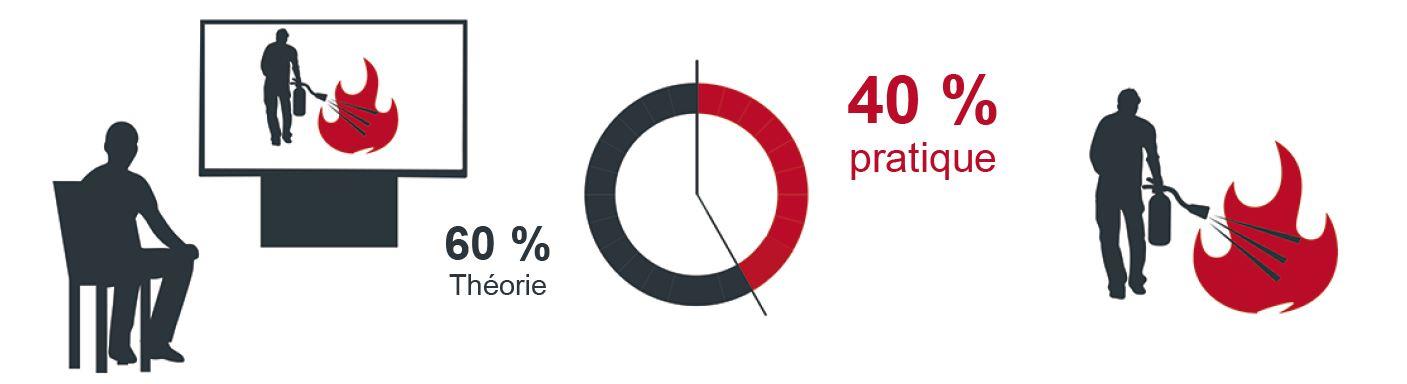 Formation incendie, 60% de théorie, 40% de pratique